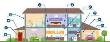 smart items for home why smart home technology needs a place in your store hardware