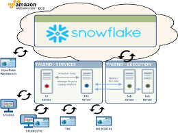Hadoop Admin Jobs In Singapore How To Build A Governed Data Lake In The Cloud With Snowflake And
