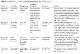 psychological distress and cardiovascular disease jcom journal