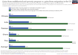 global extreme poverty our world in data