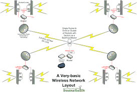 wireless home networking simplified quick pdf books download