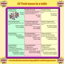 table of english tenses pdf 12 verb tenses table in english grammar basics video