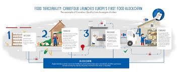 si e social de carrefour tracciabilità carrefour lancia la prima blockchain alimentare