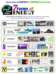 science 5 energy forms lessons tes teach