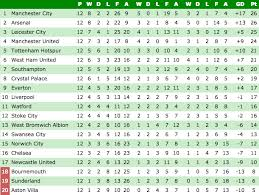 english soccer league tables premier league table plus the standings in serie a la liga