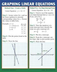graphing slope linear equations poster set