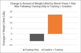 A Good Bench Press Weight 10 Graphs That Show The Immense Power Of Creatine