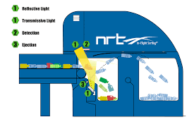 nrt introduces new color sorter nrt