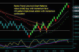 chart pattern trading system renko chart trading strategies and day trade setup review