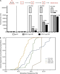 What Is The Square Root Of 1000 by Initial Antibodies Binding To Hiv 1 Gp41 In Acutely Infected