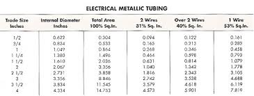 pvc conduit fill table conduit size chart for wire electrical how do i determine the fill