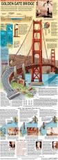 best 25 golden gate bridge ideas on pinterest places in san