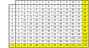 how to teach times tables is there any point to the 12 times table wolfram blog