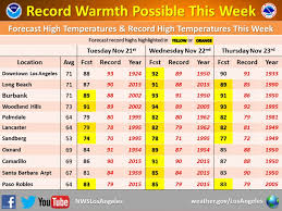 los angeles gets heat wave for thanksgiving l a weekly