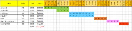 Resource Management Excel Template Project Resource Planning In 4 Steps And Free Excel Template