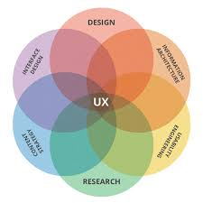 user experience design what is ux design it may be more than you think
