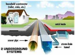 stormwater pollution where does it come from