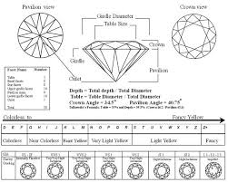 Diamond Depth And Table Diamond Cut Shape And Style Picking The Right One