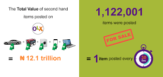 olx users in nigeria posted over one million items for sale last