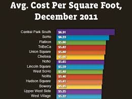 Average Rent Cost by Nyc Asking Rents Increase Proving Exception To National Trends