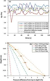 experimental studies and model analysis of noble gas fractionation