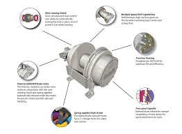 gearmatic