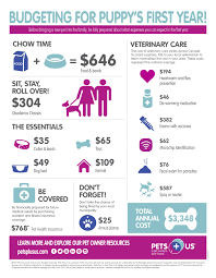 cost of pet care pets plus us