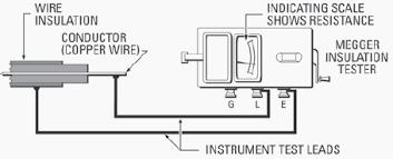 megger test report template megger insulation resistance test