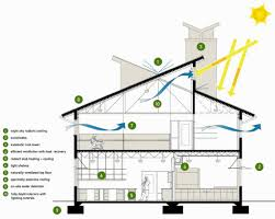 energy efficient house designs smartness ideas 15 house plans energy efficiency home homeca