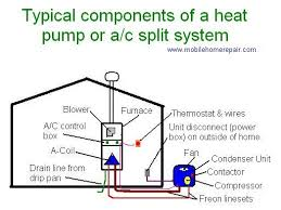 heat and air units for mobile homes home thermostat wiring diagram