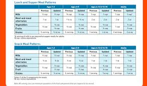 cacfp menu template hs lunch and snack meal pattern jpg