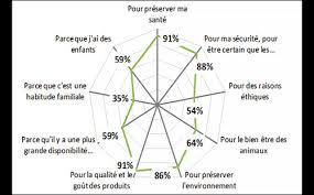 Consommation De Produits Bio Dans Annexe 2 L Agriculture Biologique Confirme Sa Croissance