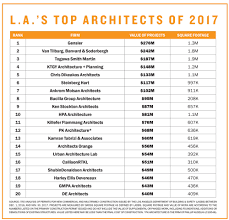architecture company ranking top architects los angeles gensler vtbs