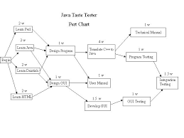 Pert Chart Template Excel Demonstration On Excel Pert Diagram Template Excel Project