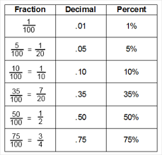 fractions and decimals this tune helps in the teaching of
