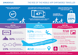 how mobile is reshaping the travel u0026 tourism industry