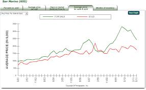 California Real Estate Market San Marino Ca Real Estate Market Report