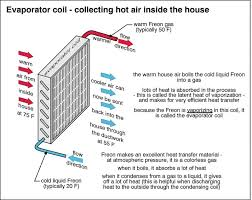 central air conditioning understand how it works john mckenzie