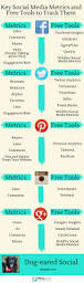 25 best google analytics ideas on pinterest seo analytics seo