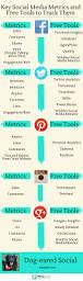 25 best google analytics ideas on pinterest seo analytics seo