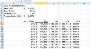 Sensitivity Analysis Excel Template How To Create A Two Variable Data Table In Excel 2010 Dummies