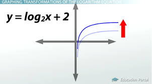 how to graph logarithms transformations and effects on domain