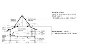 gap roofing presentation on flat roof double in safari roof house