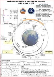 mission of soyuz tma 18m