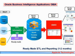 Obiee Sample Resumes by Obiee Architect Sample Resume Sales Associate Resume Examples Scla