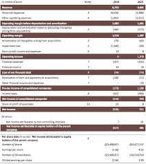 nissan canada financial statements publicis groupe fy 2016 results publicis groupe