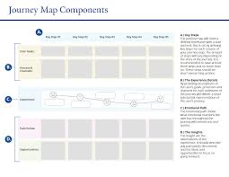 What Is Map Testing Journey Maps Usability U0026 Web Accessibility