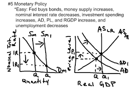 top 10 ap macroeconomics exam concepts to know youtube
