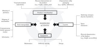 warehouse layout factors work factors affecting manual materials handling in a warehouse