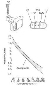 repair guides components u0026 systems mass air flow meter